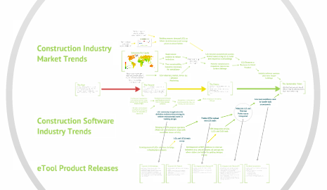 etool lca product development roadmap