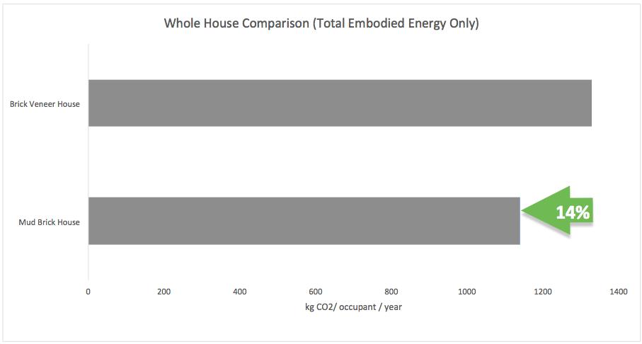 Brick veneer house versus mud brick house - total embodied energy only