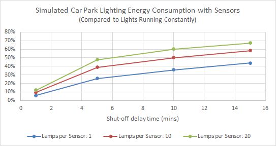 Simulated Car Park Lighting Energy with Sensors