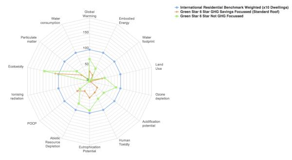 2015.06.08 15 Storey Apartment Building, Multi Indicator Radar Chart  Green Star 6 Star GHG Savings Focussed (Standard Roof)