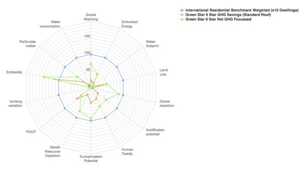 2015.06.08 5 Storey Apartment Building, Multi Indicator Radar Chart  Green Star 6 Star GHG Savings Focussed (Standard Roof)