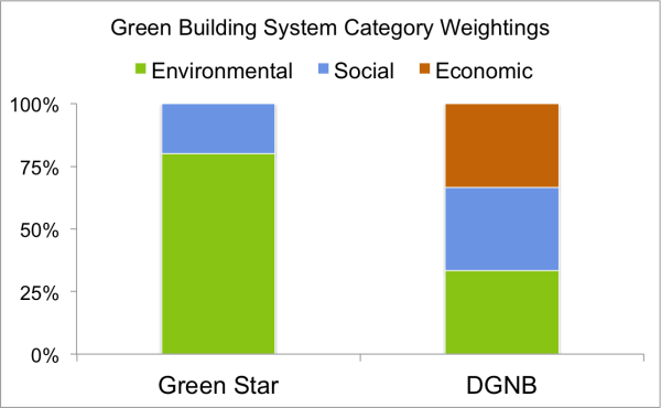 DGNB v Green Star