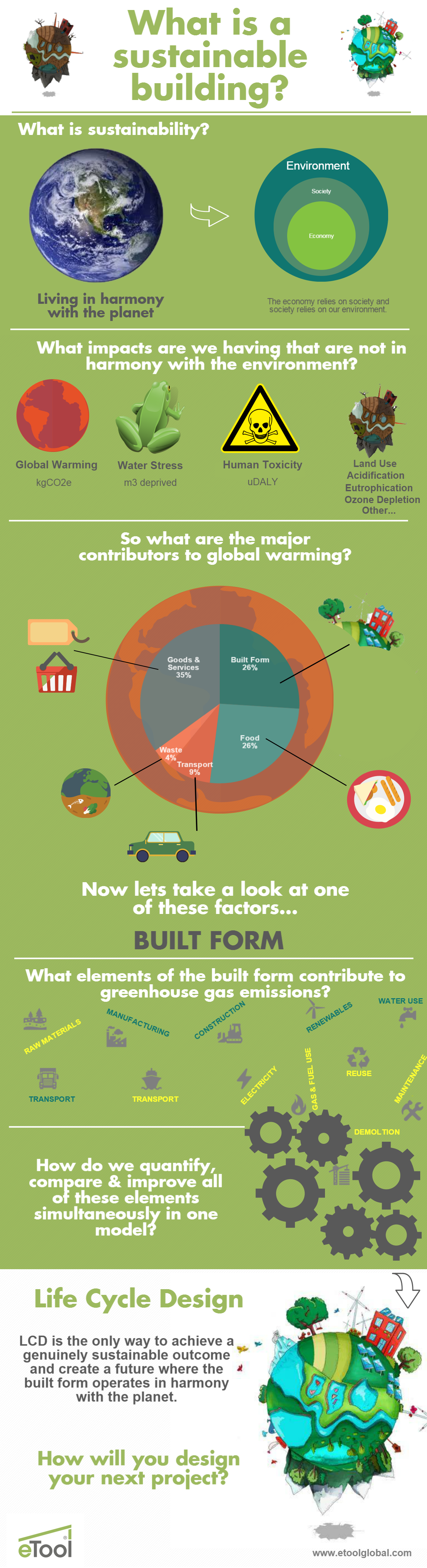 Life Cycle Design Infographic1