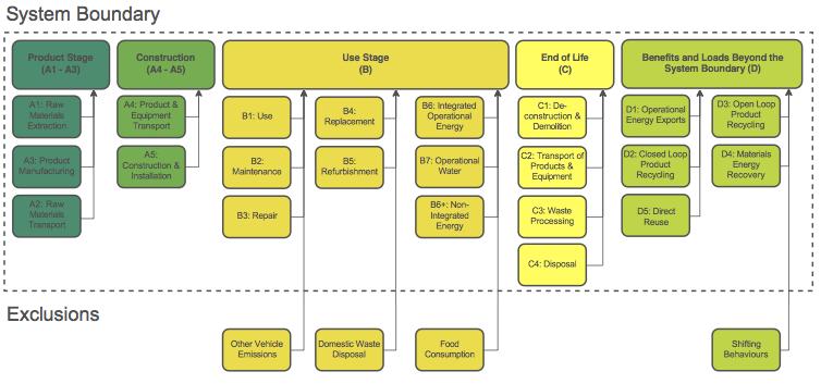 eToolLCD System Boundary