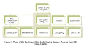 LCC Diagram