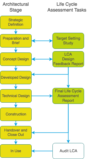Project Stage and LCA Processes(1)