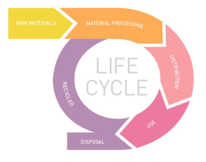 LCA circle graphic