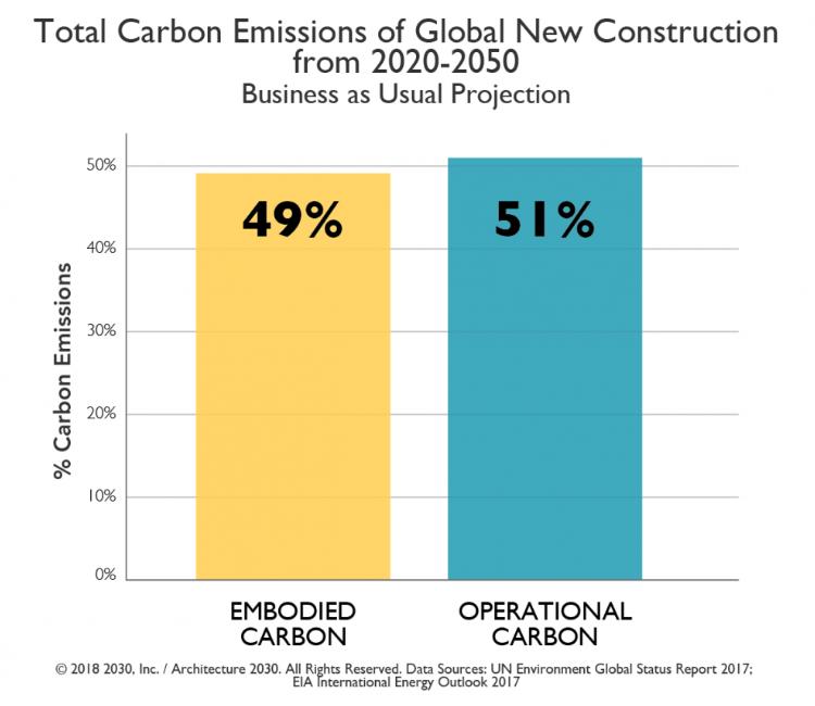 eTool reduce carbon