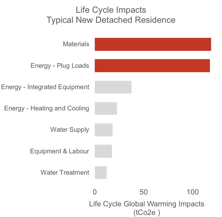 Life Cycle Impacts Australian Residence